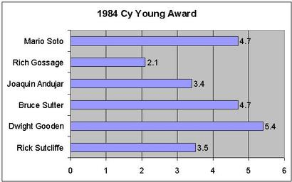 1984_cy_young