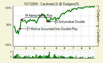 20091007_cardinals_dodgers_0_score