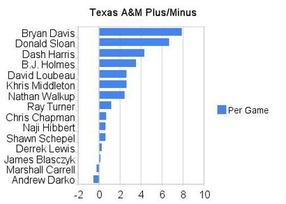 Texasamplusminus