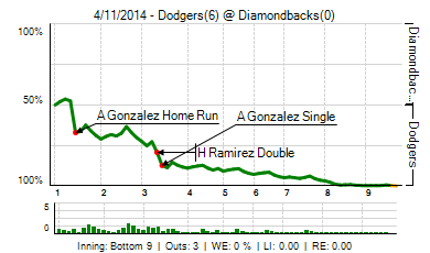 20140411_dodgers_diamondbacks_0_2014041201654_live_medium