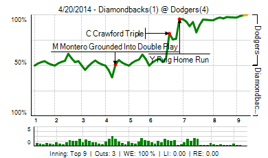 20140420_diamondbacks_dodgers_0_20140420190011_live_medium