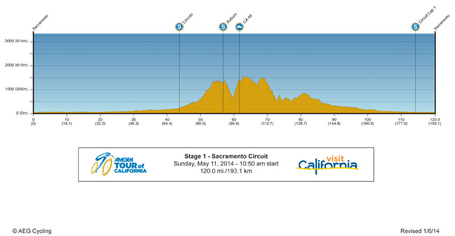 14amgentour-stage-1-profile_medium