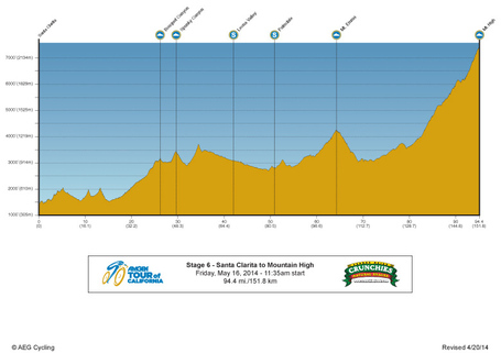 14amgentour-stage-6-profile_medium