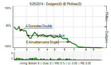 20140525_dodgers_phillies_0_20140525162519_live_medium