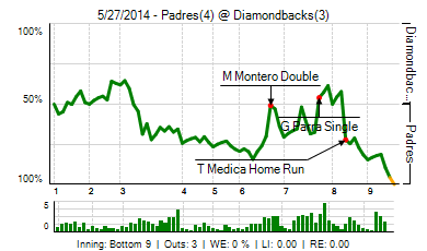 20140527_padres_diamondbacks_0_2014052804557_live_medium