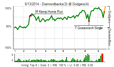 20140613_diamondbacks_dodgers_0_2014061414834_live_medium