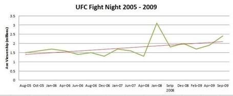 Ufc_fight_night_2005_-_2009_jpg_medium