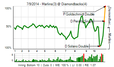20140709_marlins_diamondbacks_0_20140709183809_live_medium