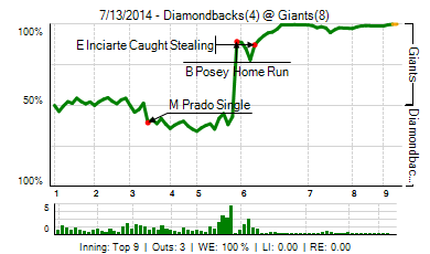20140713_diamondbacks_giants_0_20140713191707_live_medium