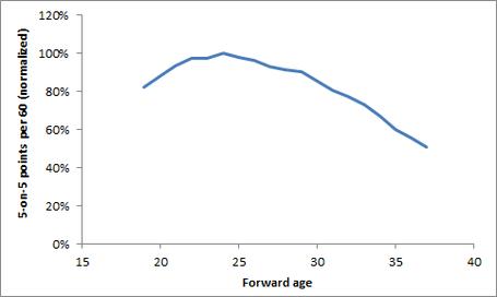 Points_aging_1_medium