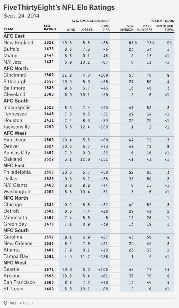 FiveThirtyEight Elo rankings and NFL playoff odds: Bengals