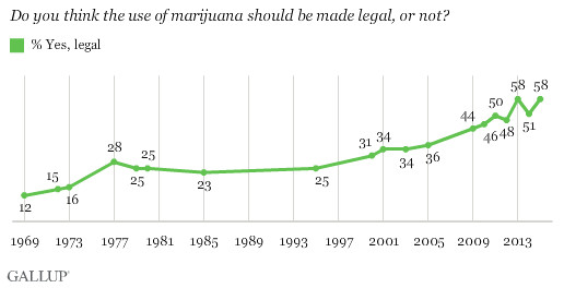 About 58 percent of Americans now support marijuana legalization.