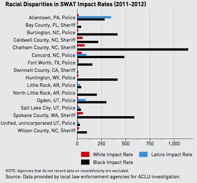 racial disparities and the war on United states punishment and prejudice: racial disparities in the war on drugs note: all of the tables and figures on this page are in adobe acrobat.