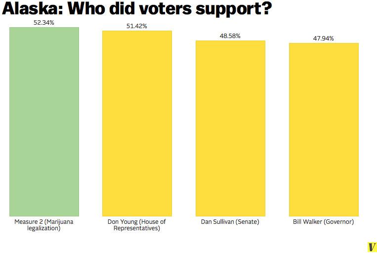 Alaska voters