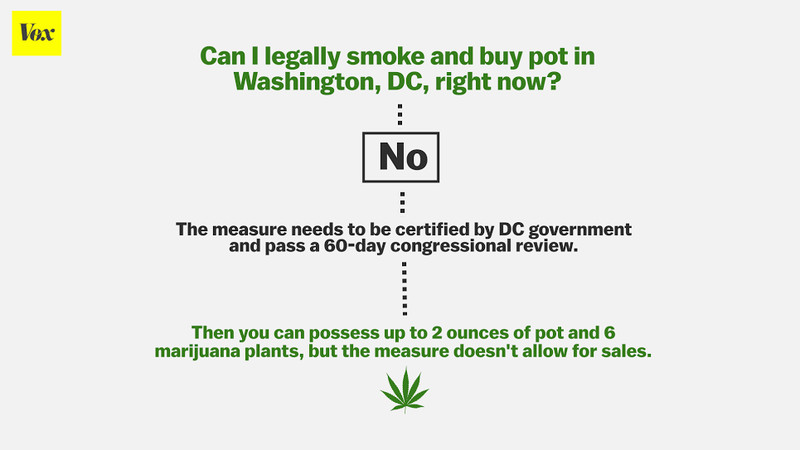washington dc marijuana legalization