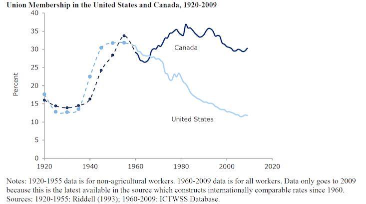 unions us canada