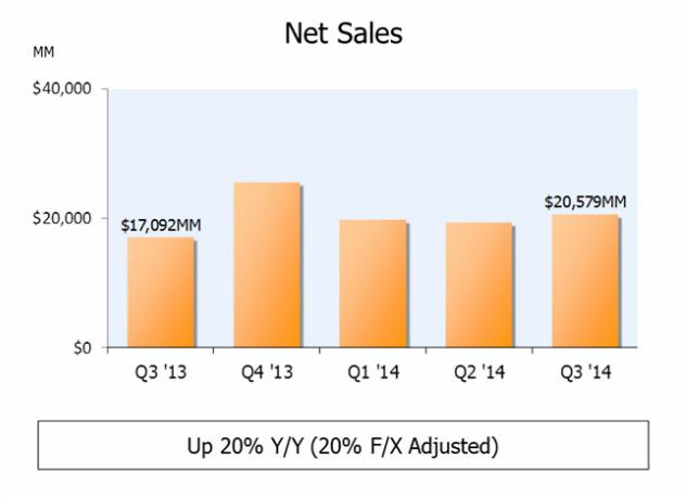 amazon sales chart