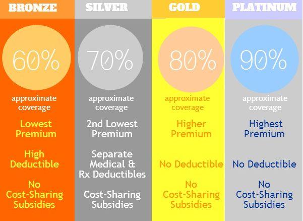 Metal plans Obamacare