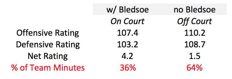 bledsoe-numbers