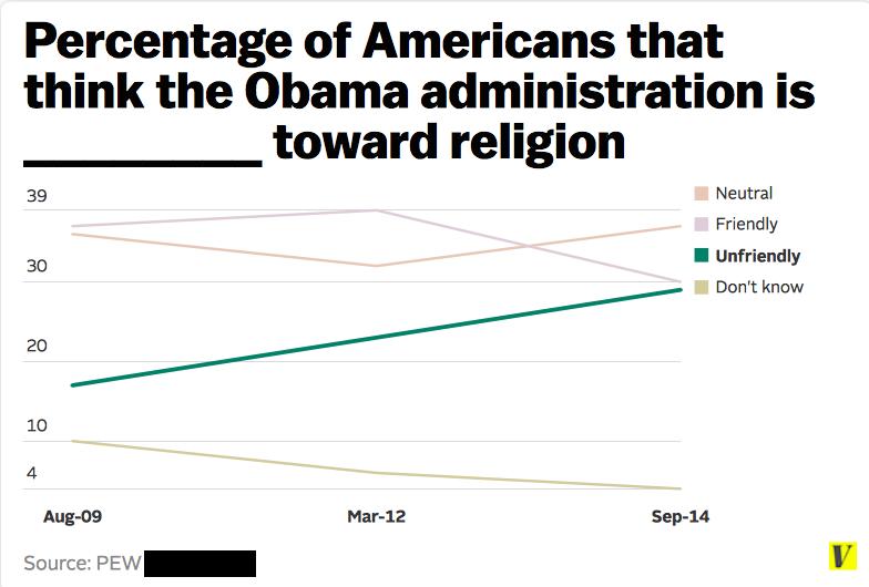 Obama friendly toward religion?