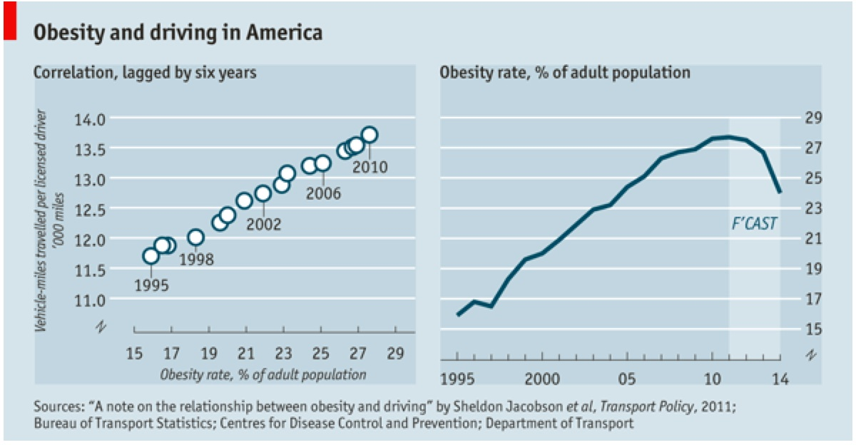 There Are Many Other Hypotheses To Explain What Is Driving Obesity Everything You Wanted To Know About Obesity And Weight Loss Vox
