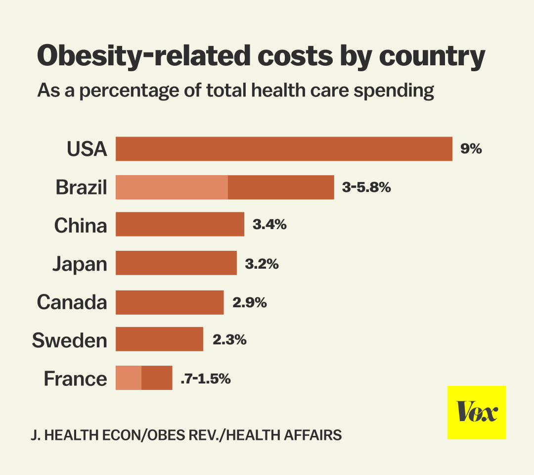 health nearly adult population india affected obesity