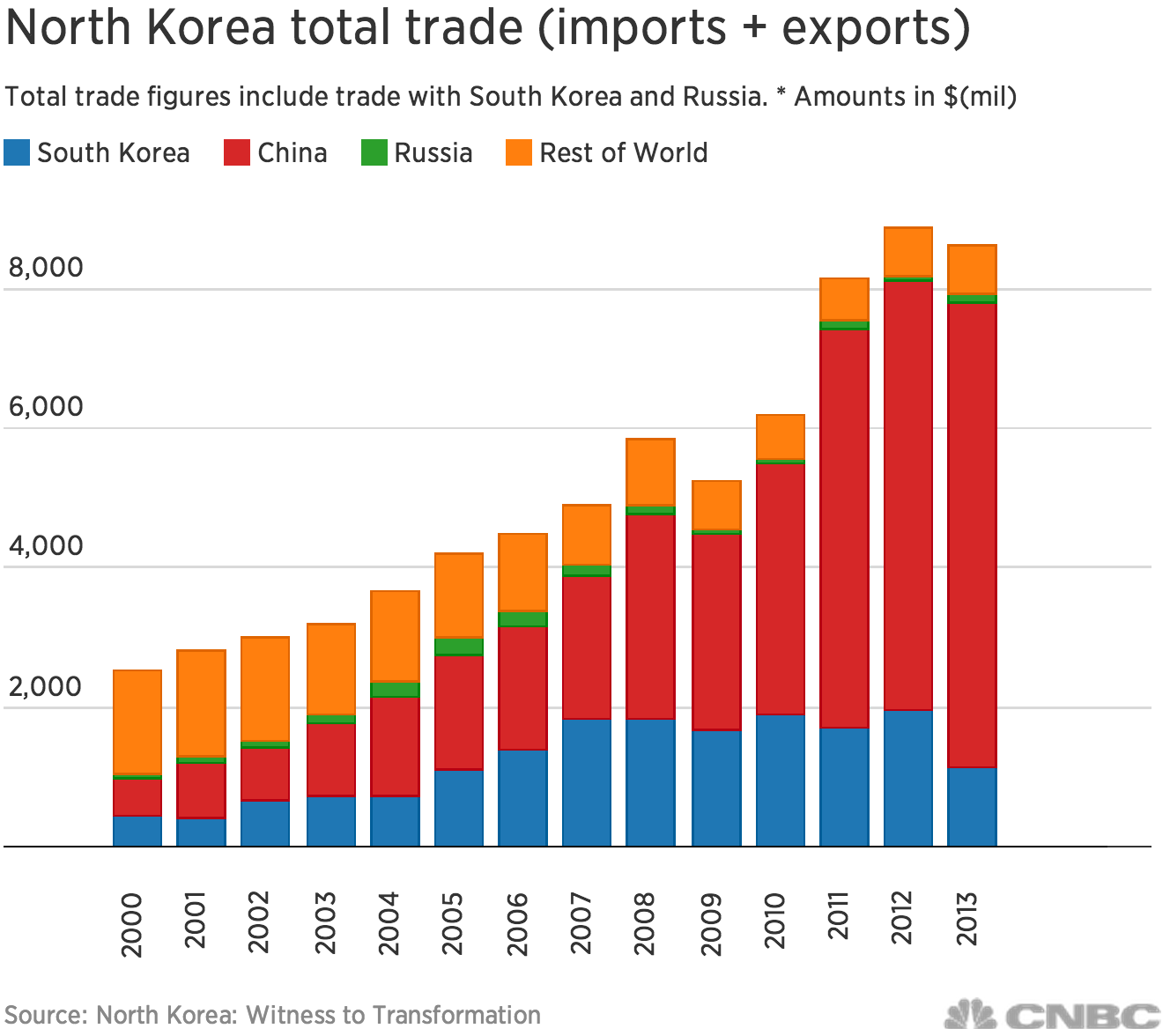 Omahegyp Us Trade Relations With South Korea 429520402 2018