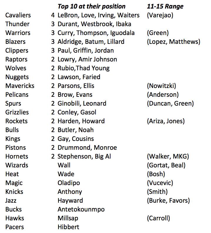 ESPN-Top-10s