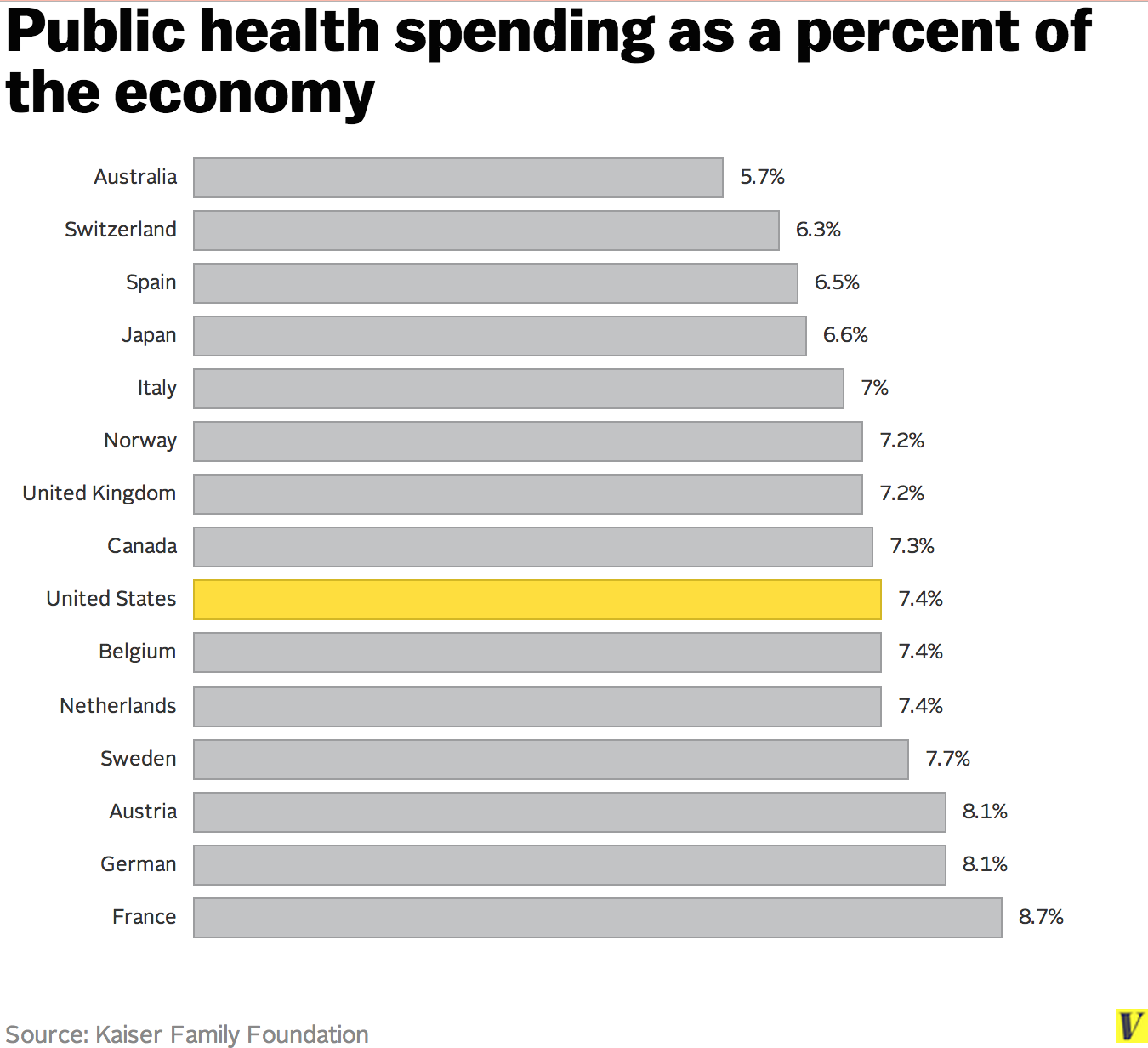 1 Americans Pay Way Way Way More For Health Care Than Anyone Else