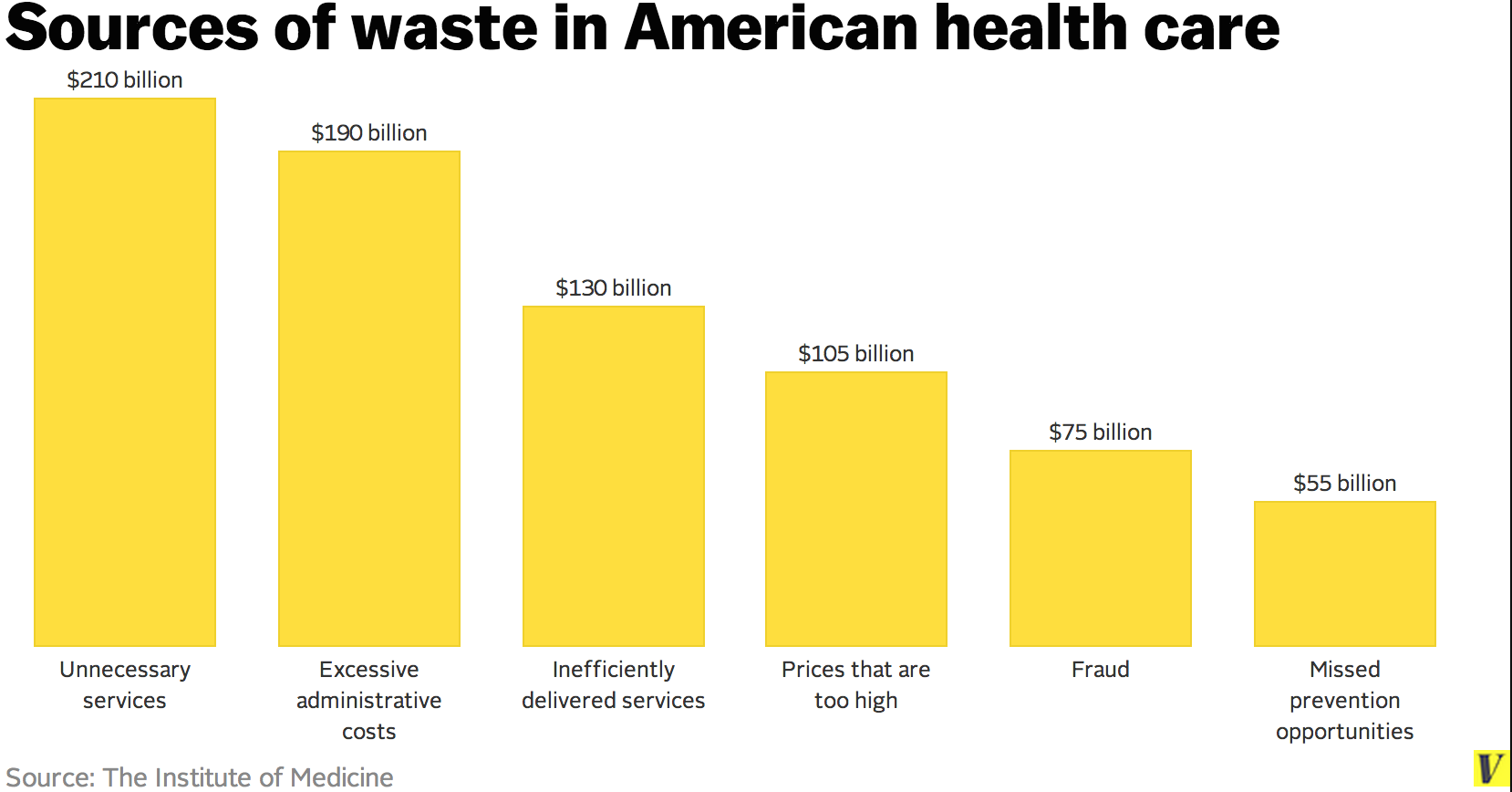 Waste In American Health Care