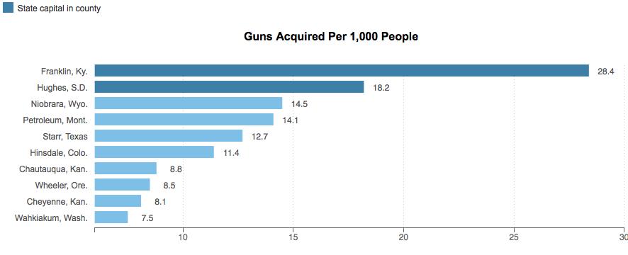 guns per 1,000 people 1033 program