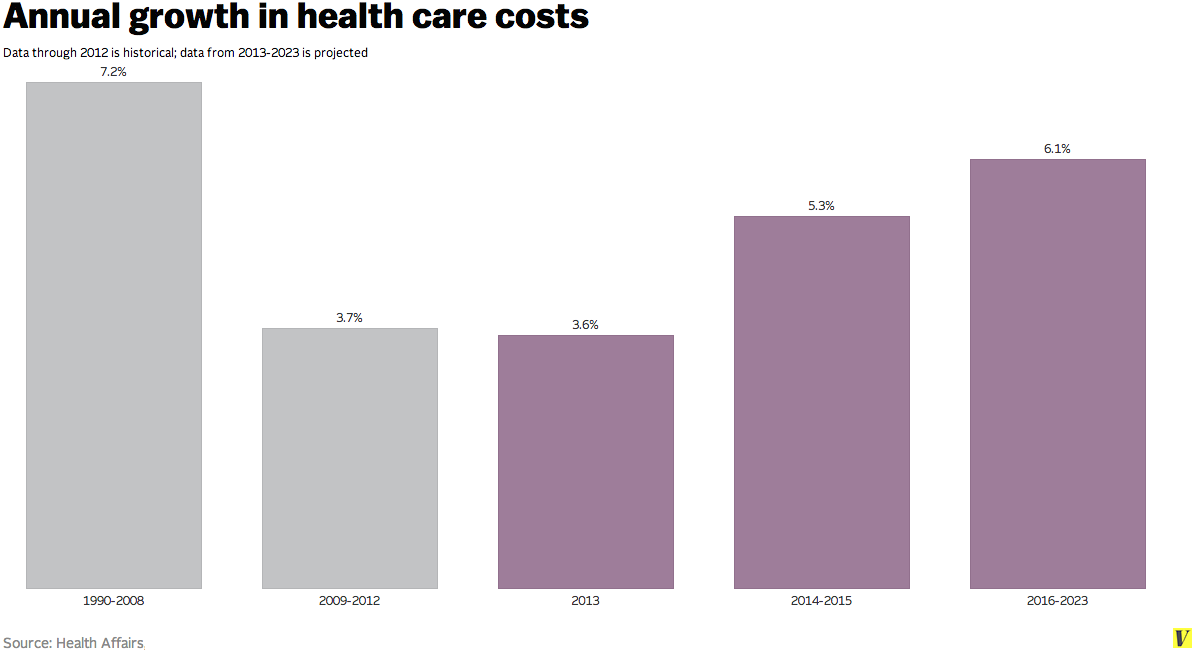 health cost growth