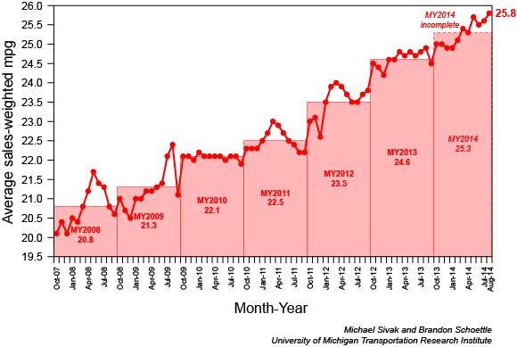 fuel economy August 2014