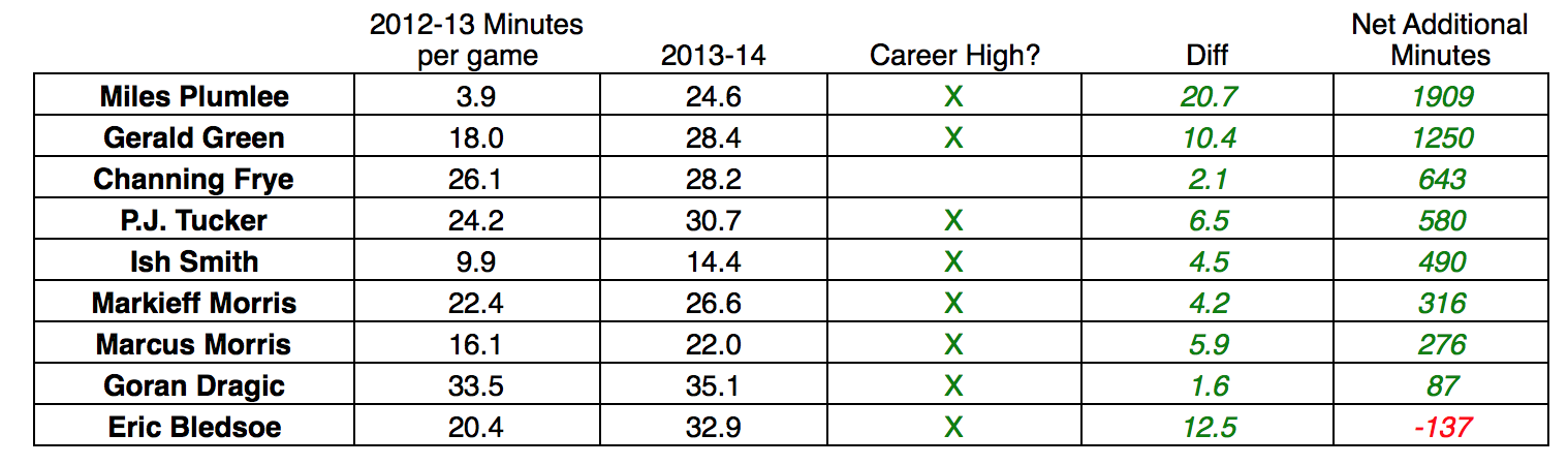 Suns-minutes-year-over-year