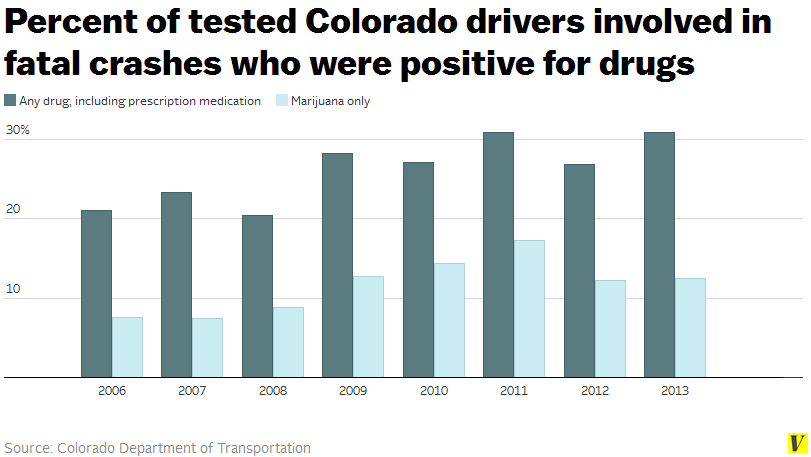 Colorado drivers drugs