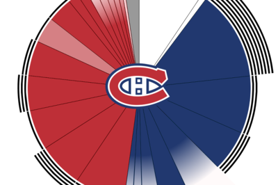 Visualizing the Canadiens' cap situation with Sergei Gonchar