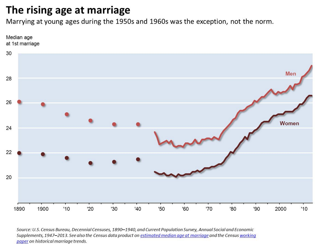 21 charts that explain how the us is changing vox were getting married later and laterrt of nvjuhfo Image collections