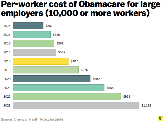What is the Cadillac tax? - Obamacare's changes to doctor payments, explained - Vox