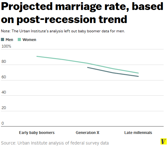 Projected_marriage_rate_based_on_post-recession_trend