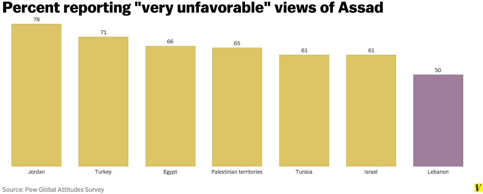 Assad_favorability