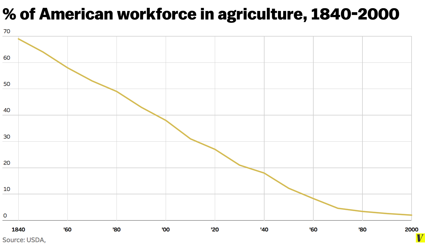 We Have Fewer People Working In Agriculture Now