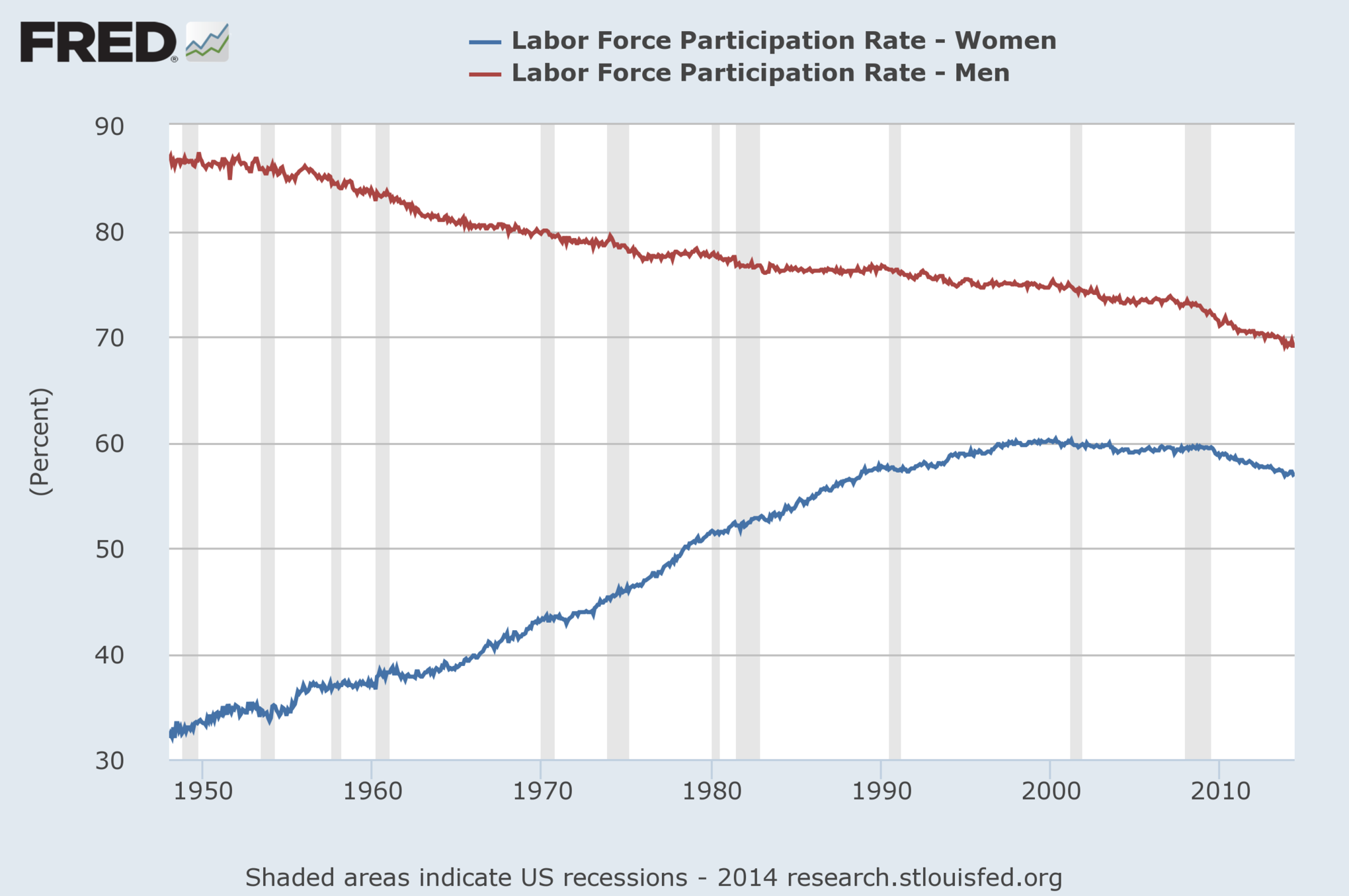 21 charts that explain how the us is changing vox womens rush to work has stalled nvjuhfo Image collections
