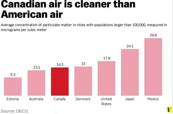 Canada_pollution