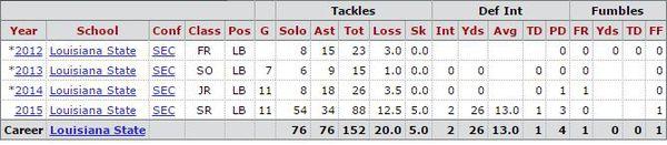 NFL Jerseys Outlet - Washington Redskins 2016 Draft Profile: Deion Jones, OLB - Hogs Haven