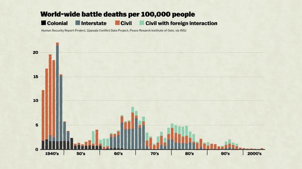 battle deaths chart