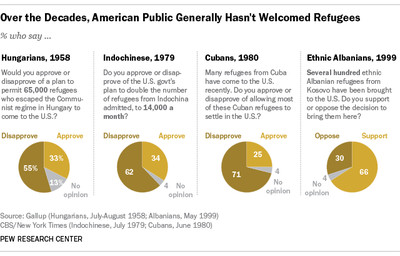 Americans have regularly opposed refugees from other countries.