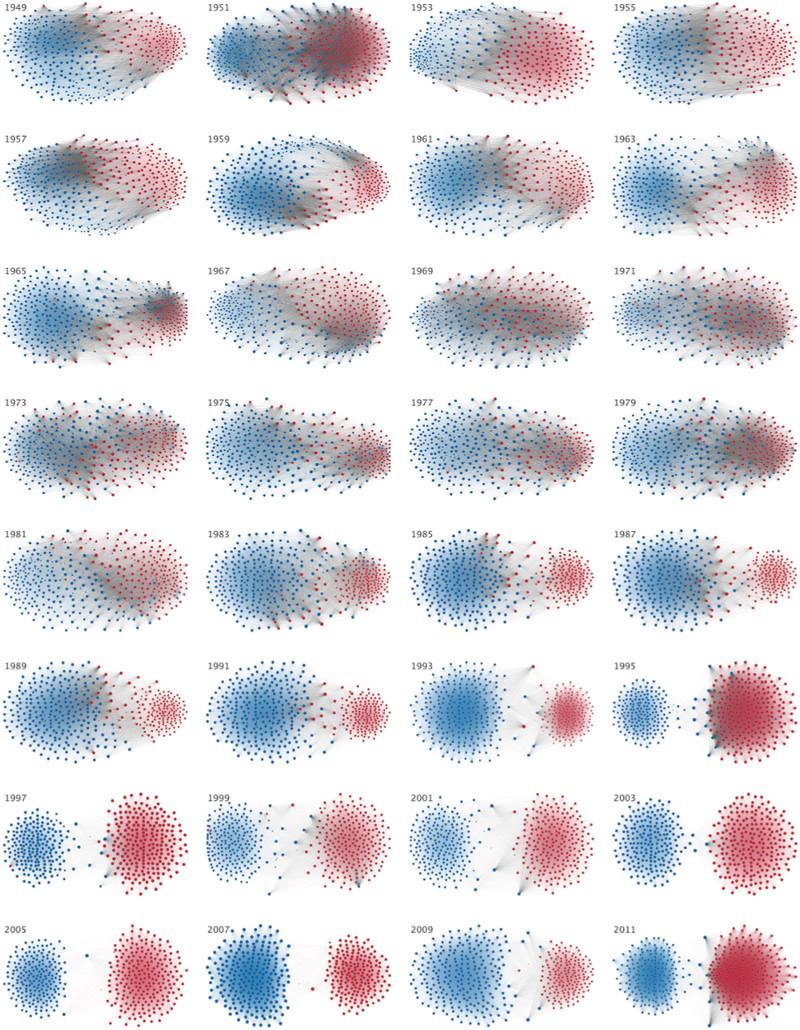 Polarized Congress