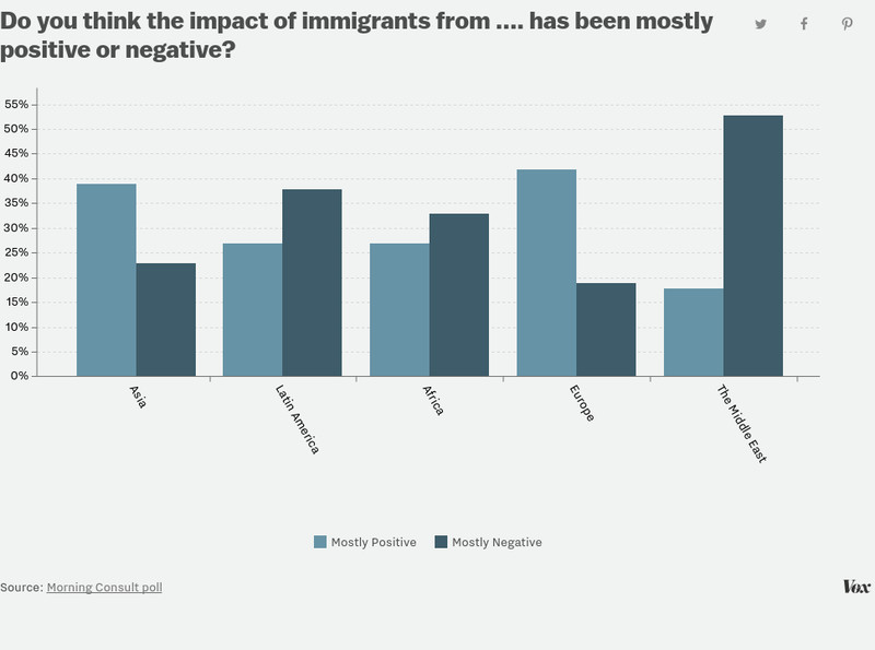 negative impact on immigration The negative economic impact of immigration on american workers page 3 1965 immigration act the impending change may well have prompted him to make the point.