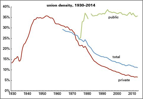 union density rate