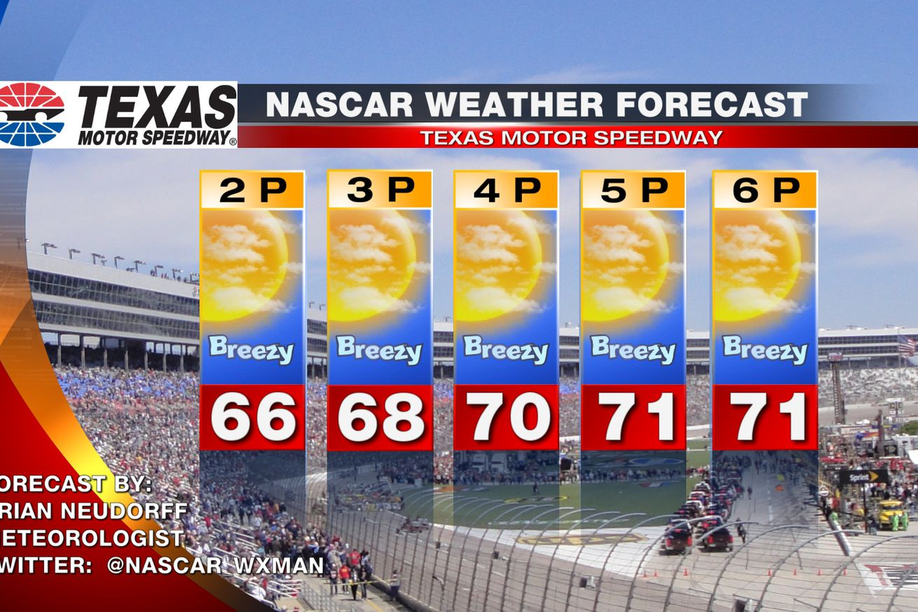 Nascar at texas motor speedway race day weather forecast for Texas motor speedway weekend schedule
